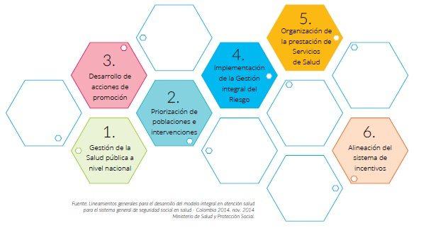 Marco Operativo del Modelo Integral de Atención en Salud, MIAS