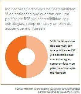Política de RSE y/o sostenibilidad con estrategias