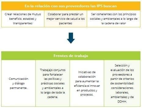 Relación IPS - proveedores