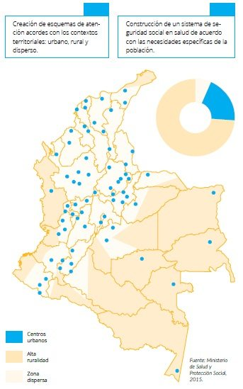 Territorialización del MIAS