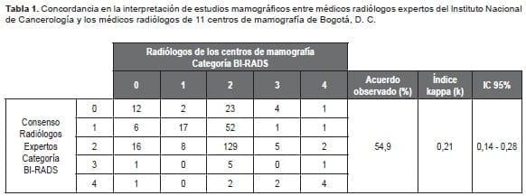 Concordancia en la interpretación de estudios mamográficos entre médicos radiólogos
