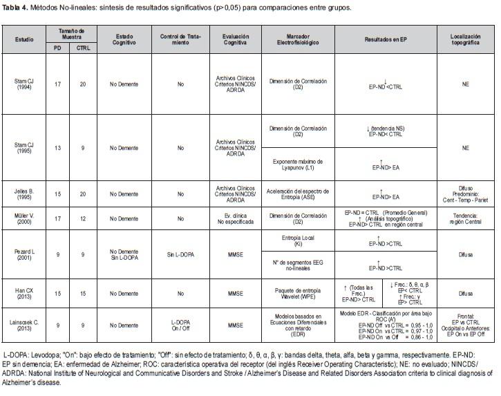 Enfermedad de Parkinson, Métodos No-lineales