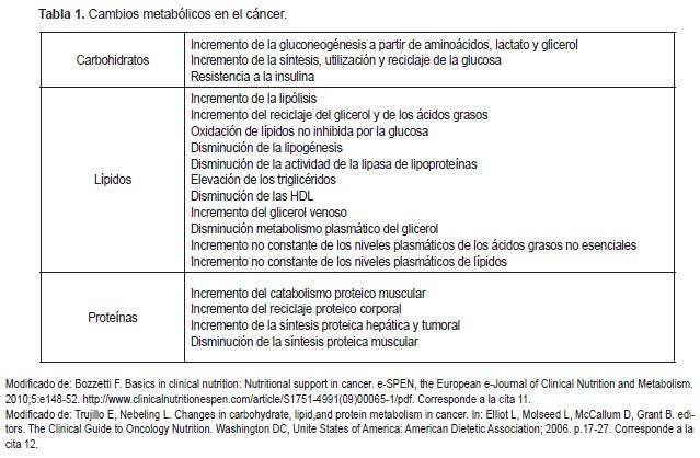 Cambios metabólicos en el cáncer