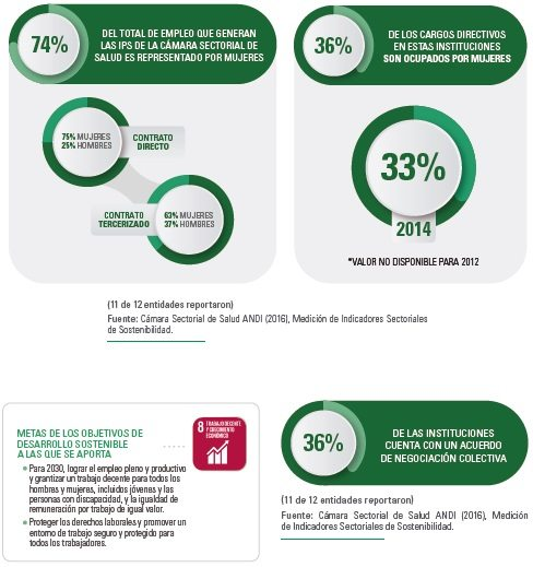 Empleo ocupado por mujeres en el sector salud