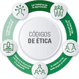 Códigos de ética de las entidades