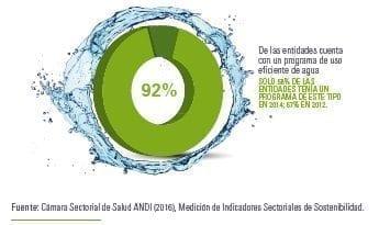 Eficiencia en el consumo de agua
