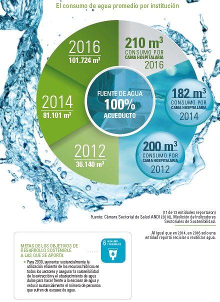 El consumo de agua promedio por Institución