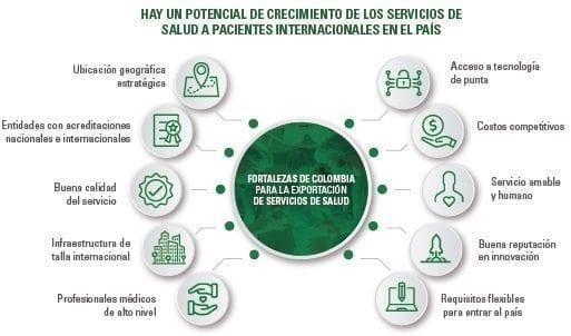 Crecimiento de los servicios de salud a pacientes internacionales