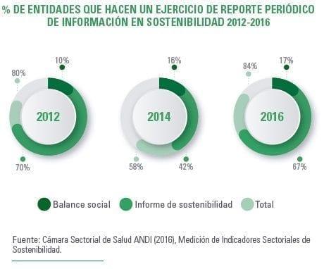 Ejercicio de reporte periódico de información en sostenibilidad