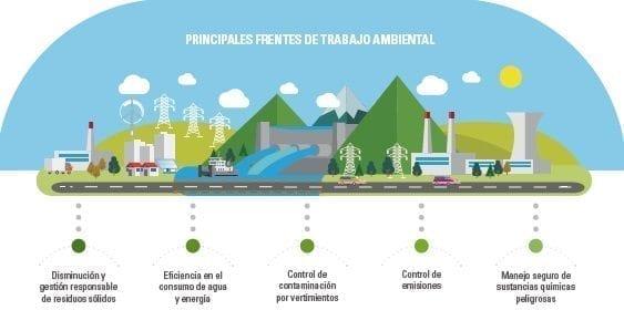 Principales frentes de trabajo ambiental
