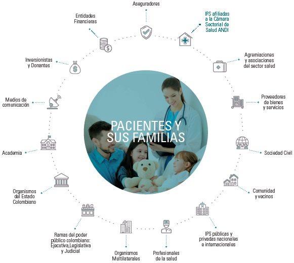 Grupos de interés de las IPS afiliadas a la cámara