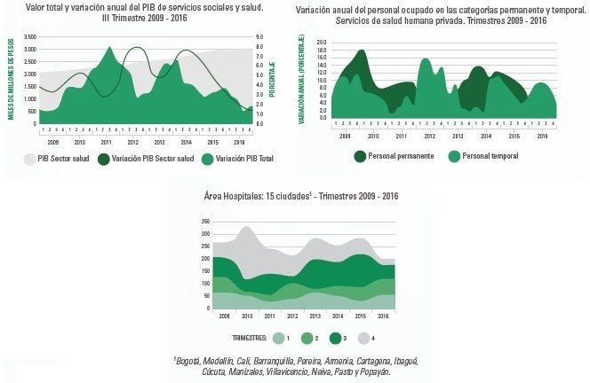 Impacto económico del sector salud
