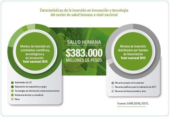 Innovación y tecnología del sector de salud humana a nivel nacional