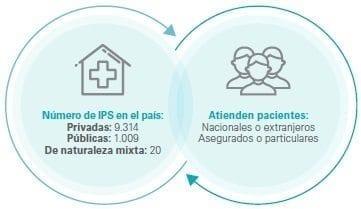 Registro Especial de Prestadores de Servicios de Salud
