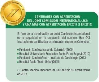 Acreditación del Joint Comission International