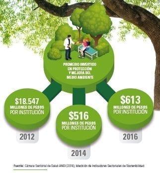 Protección y mejora del medio ambiente