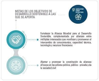 Alianza Mundial para el Desarrollo Sostenible