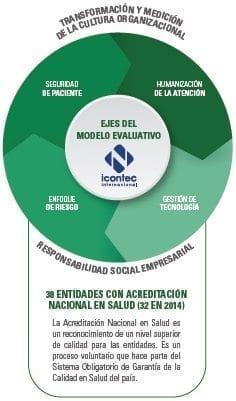Ejes del Modelo Evaluativo Incontect