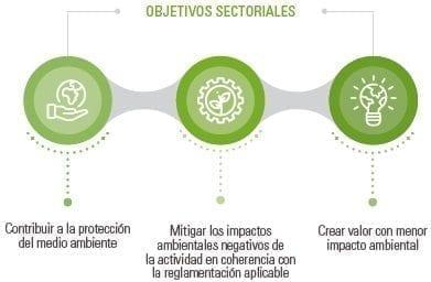 Gestión de los impactos ambientales