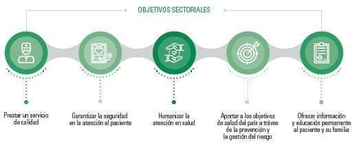 Sistema de Salud y en la relación de todas las IPS
