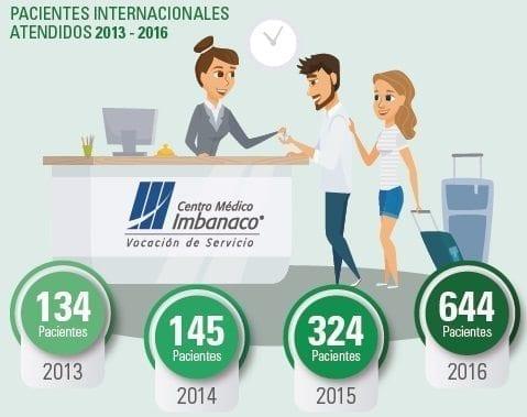 Pacientes internacionales atendidos - Centro Médico Imbanaco
