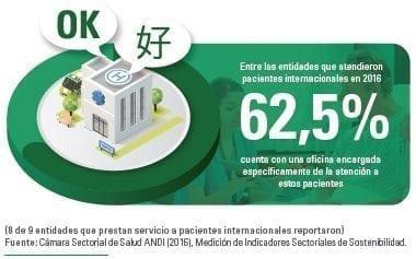 Entidades que prestan servicio a pacientes internacionales