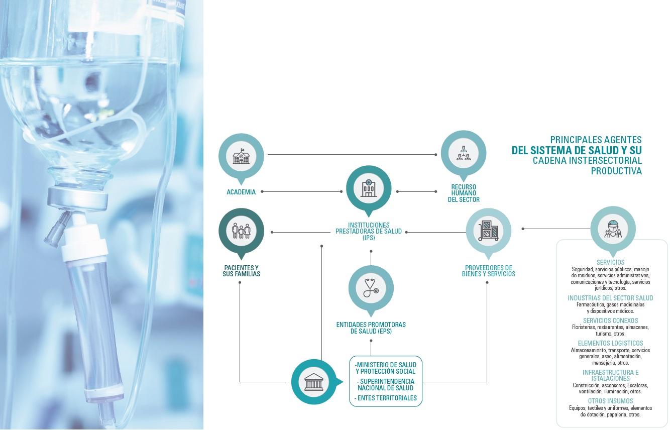 Sistema de salud y su cadena instersectorial productiva