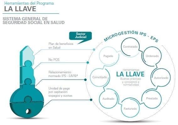 ProgramaLa Llave, Sistema general de seguridad social en salud