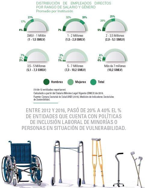 Políticas de inclusión laboral a personas en situación de vulnerabilidad