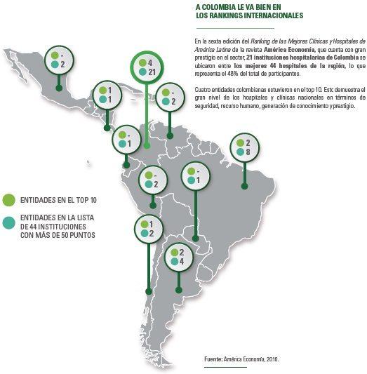 Ranking de las Mejores Clínicas y Hospitales en América Latina