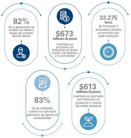 Gestión de 2016 de las IPS afiliadas a la cámara sectorial de salud ANDI