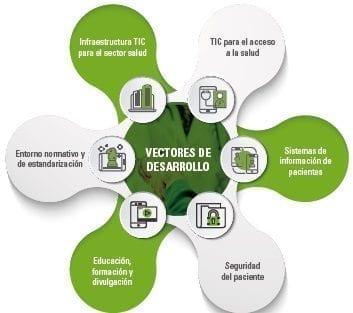 Uso de tecnologías de la información en el sector salud