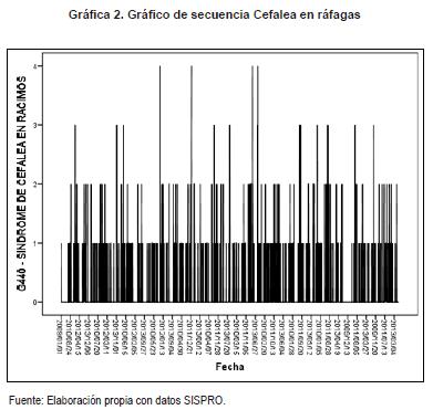 Gráfico de secuencia Cefalea en ráfagas