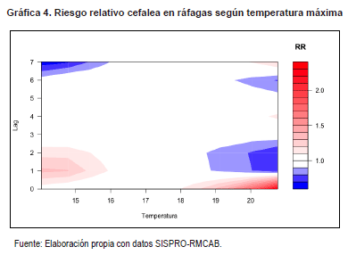 Riesgo relativo cefalea en ráfagas según temperatura máxima