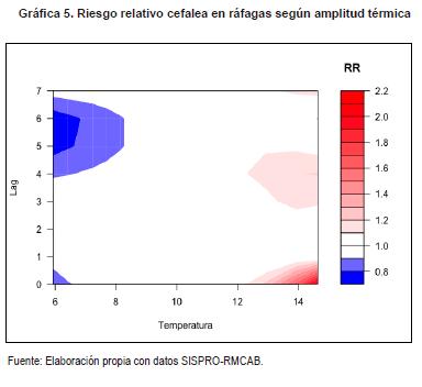 Riesgo relativo cefalea en ráfagas según amplitud térmica