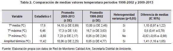 Comparación de medias valores temperatura periodos para cefalea
