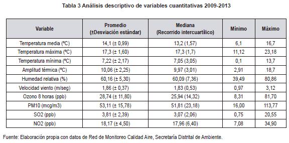 Análisis descriptivo de variables cuantitativas de cefalea