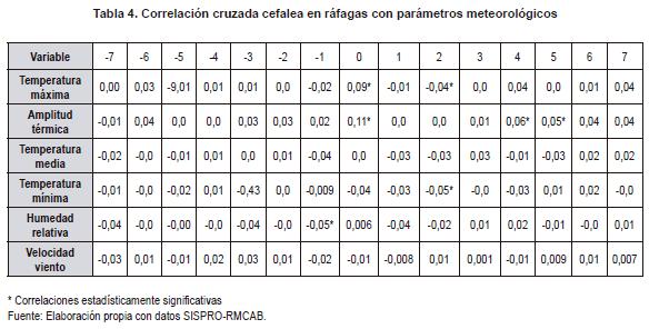 Correlación cruzada cefalea en ráfagas con parámetros meteorológicos