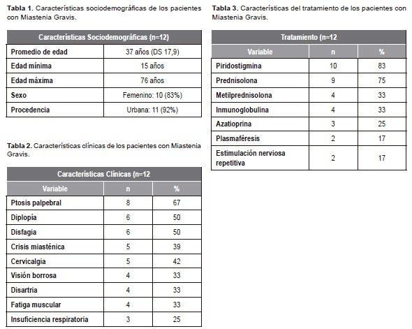 Perfil Clínico y Sociodemográfico de Pacientes con Miastenia Gravis