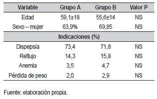 Principales características demográficas en la endoscopia digestiva