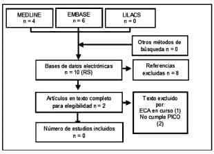 Estudios primarios de cáncer pulmonar