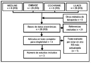 Revisiones sistemáticas de cáncer pulmonar