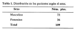 Esfinterotomía biliar endoscópica, Pacientes según el sexo