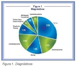 Pacientes con tumores óseos, diagnósticos