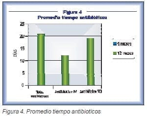 Pacientes con tumores óseos, tiempo antibióticos