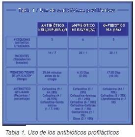 Uso de los antibióticos profilácticos