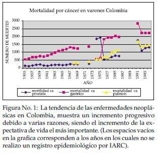 Enfermedades neoplásicas en Colombia