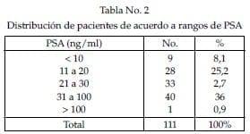 Distribución de pacientes de acuerdo a rangos de PSA