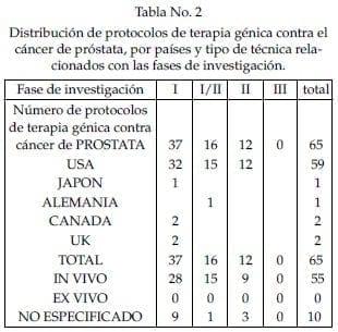 Distribución de protocolos de terapia génica contra el cáncer de próstata