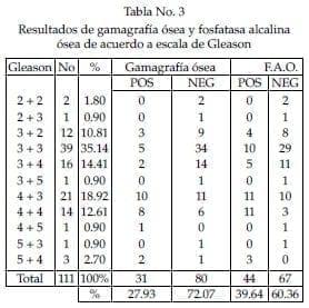 Fosfatasa alcalina ósea de acuerdo a escala de Gleason